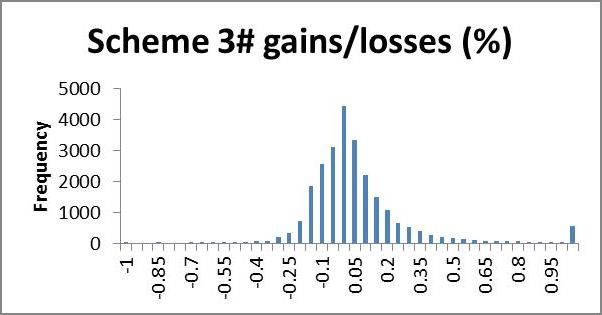 Gainers and losers, chart 6